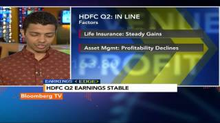 Earnings Edge: HDFC Q2 In-Line With Estimates - BLOOMBERGUTV