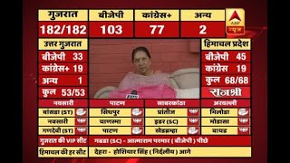 #ABPResults : 'Vikas' has helped us win in Gujarat, says Anandiben Patel - ABPNEWSTV