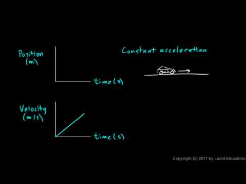 Physical Science 1.8h - Graphs - Constant Acceleration