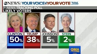 Clinton Leads Trump by 12 in New Poll - ABCNEWS