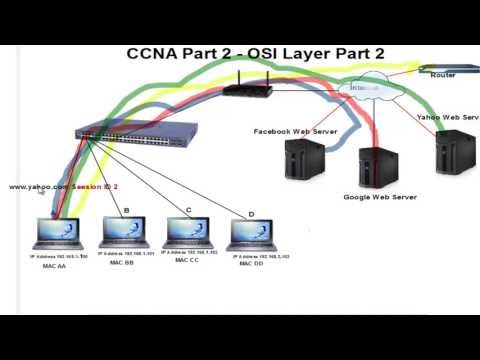 Cisco CCNA Training in Tamil. Introduction to OSI Model Layer Part 2 - IT Core Elite Madurai