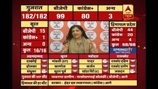 #ABPResults: BJP lost a few seats in rural areas, we need to introspect, says Shazia Ilmi - ABPNEWSTV