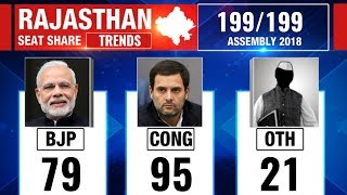 Rajasthan Election Results 2018: Counting updates till 11:30 AM - NEWSXLIVE