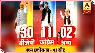 ABP Exit Poll | BJP all set for fourth successive term in Chhattisgarh - ABPNEWSTV