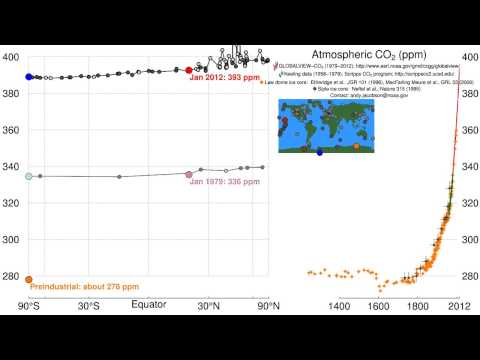 Pumphandle 2012:  Time history of atmospheric carbon dioxide
