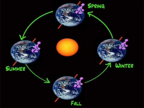 Lesson 1- Why do we have seasons.wmv