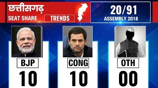 Chhattisgarh Vidhan Sabha election results 2018, Counting updates till 8:30 AM - ITVNEWSINDIA