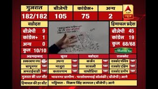 #ABPResults : Swachh Bharat Mission seems successful in sweeping Congress off from Gujarat - ABPNEWSTV