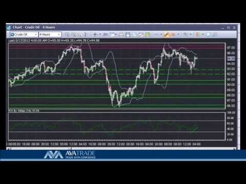 Crude Oil Technical Analysis - May. 17 ,2013