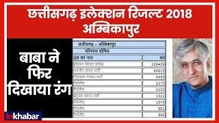 Chhattisgarh Election Results 2018: Ambikapur में  बाबा ने फिर दिखाया रंग - ITVNEWSINDIA