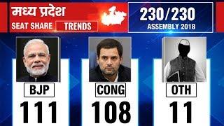 Madhya Pradesh Election Results 2018: Counting till 1:30 PM - ITVNEWSINDIA