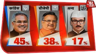 Congress Predicted To Win Chattisgarh With 55-65 Seats | AajTak Exit Polls Live - AAJTAKTV