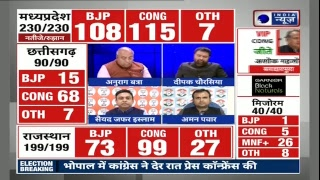 Madhya Pradesh MP election result 2018, Telangana, Mizoram, Rajasthan, Chhattisgarh live - ITVNEWSINDIA