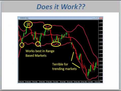 Forex Bollinger Band Strategy Tutorial
