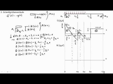 Related video for Biegesteifer rahmen