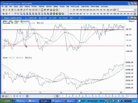 STOCK MARKET COLLEGE HOW to apply the WILLIAMS % R indicator.