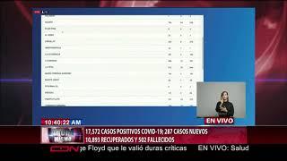 República Dominicana tiene 17,572 casos confirmados de Covid-19