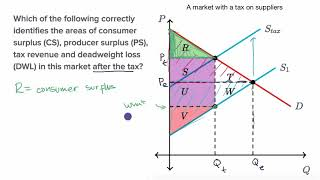 Example breaking down tax incidence