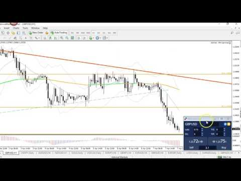 USD Strength Testing Resistance First