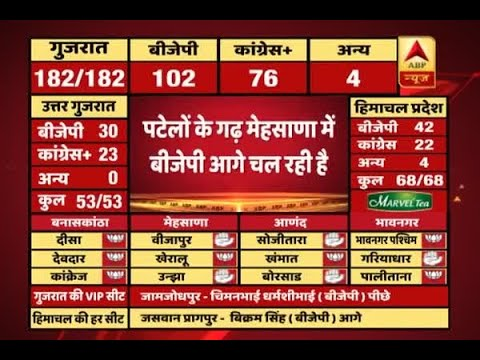 #ABPResults : BJP seems to be winning in Patels' stronghold Mehsana
