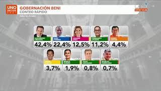 Elecciones 2021: Conteo Rápido CIES MORI Y FOCALIZA resultados de Chuquisaca, Beni y Pando