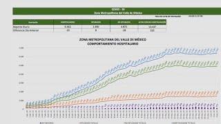 AMLO ASEGURA QUE REFORMA MIENTE CON FALLECIDOS DE COVID-19 EN MÉXICO
