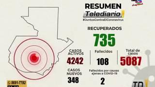 Se elevan a más de 5 mil los casos de Covid-19 en Guatemala