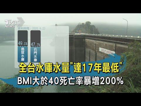 """【TVBS新聞精華】20200923 十點不一樣 全台水庫水量""""達17年最低"""" BMI大於40死亡率暴增200%"""