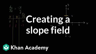 Creating a slope field