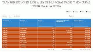 Conozca con cuanto cuentan los alcaldes para atender a sus pobladores durante crisis de Coronavirus