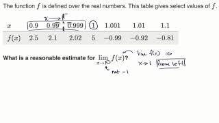 One sided limits from tables