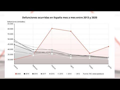 Las defunciones aumentaron casi un 20% entre enero y junio de 2020