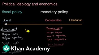 Political ideology and economics