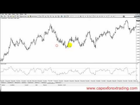 5.8 Relative Strength Index (RSI) trading instructions