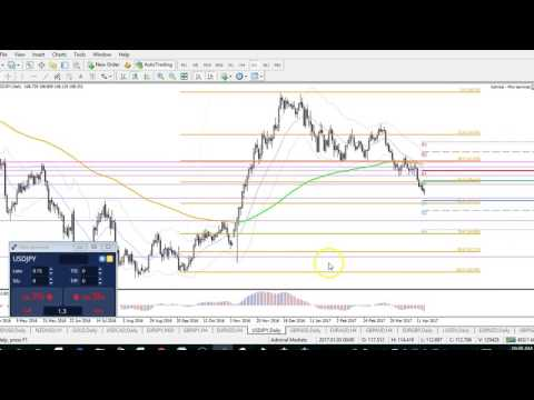 GBP/USD Resistance at 1.25, EUR/USD & USD/JPY Key Bounces