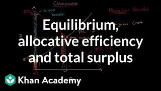 Equilibrium, allocative efficiency and total surplus