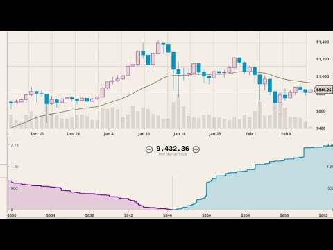 Trade history | Tick data | Time and sales data on GDAX