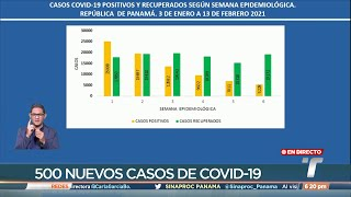 En 0.83 se ubica el número el reproductivo efectivo de COVID-19 en Panamá