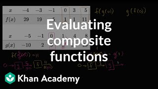 Evaluating composite functions using tables