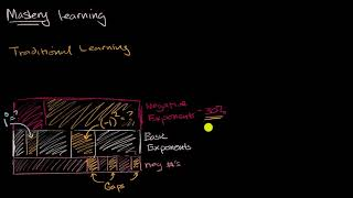 Khan Academy view of mastery learning
