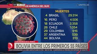 Coronavirus en el mundo: Bolivia ocupa el puesto 54 de casos confirmados