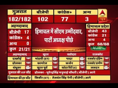 #ABPResults : BJP inching towards win in HP but CM candidate Prem Kumar Dhumal trails
