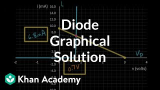 Diode graphical solution