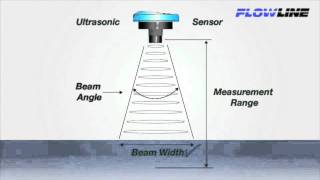 Ultrasonic Level Sensor Beam Width Explained - YouTube
