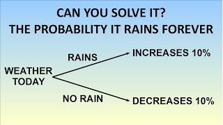 Can You Solve The Probability It Will Rain Forever Puzzle?
