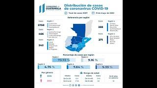 Guatemala supera los 5 mil casos de COVID-19