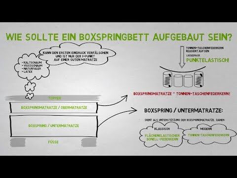 download youtube mp3 was ist ein boxspringbett. Black Bedroom Furniture Sets. Home Design Ideas
