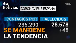 Coronavirus: El número de muertos desciende este sábado hasta los 48