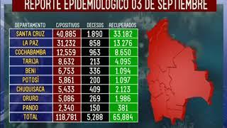 Estas son las cifras de COVID-19 en Bolivia a la fecha