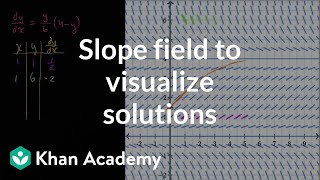 Slope field to visualize solutions